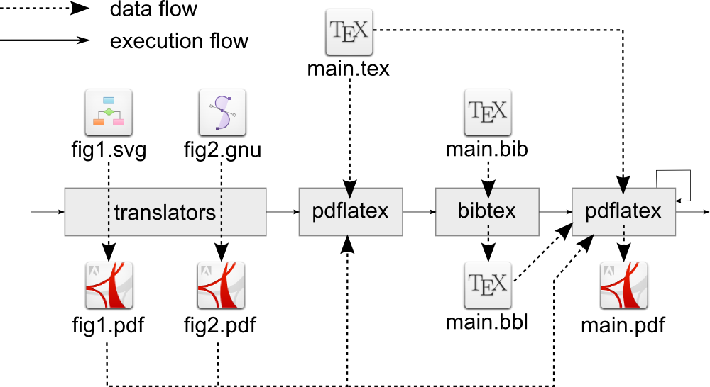 Autolatex how to automatize latex compilation hopefully this introduction has provided an adequate example for how autolatex can simplify the management of latex based documents ccuart Image collections